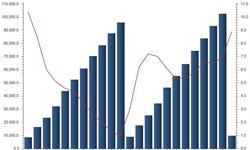 <em>房地产开发</em><em>投资</em>中低速增长 行业分化进一步加剧
