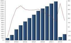 产能过剩内需不足 2017年<em>水泥</em>出口势必稳定增长