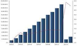医药品<em>进口</em><em>金额</em>大增 1-2月均保持35%左右增速