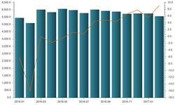 中国高炉<em>生铁</em>产量稳定增长 炼铁技术有待提高