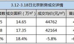 北京<em>新房</em><em>成交</em>量涨价跌 当周均价环比微跌5.8%