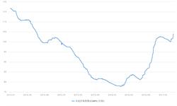 供给侧改革推升水泥行业 <em>水泥</em>价格指数持续回升