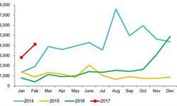 <em>天然气</em>重卡市场快速复苏 产量呈爆发式增长趋势