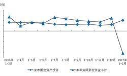 1-2月上海固定资产<em>投资</em><em>增速</em>达10.4%