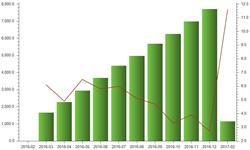 1-2月我国<em>塑料制品</em>产量增速提升至11.6%