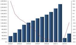肥料<em>进口量</em>价齐跌 进口额降幅有所收窄