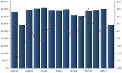 <em>铜</em><em>材</em>出口2月微增0.52% 全球经济复杂多变出口或受阻