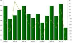 丝织物出口金额再度下滑 2月<em>出口额</em>减少41.84%