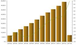 火力<em>发电</em>增速大幅提升 前两月累计同比增长7%