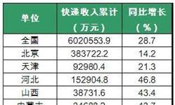 2016年全国各省市快递<em>业务收入</em>情况统计