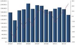 2月我国<em>有色金属</em>出口总值达14.56亿美元