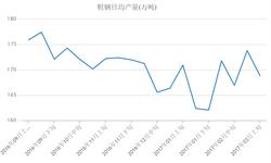 两会在即<em>环保</em>发力 3月上旬粗钢日均产量环比微降