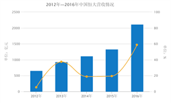 恒大业绩持续快速增长 2016全年<em>营</em><em>收</em>增长58.8%