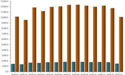 显示器<em>出货量</em>1月仅1188万台 超高清规格逐渐渗透市场