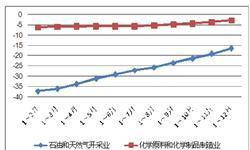 <em>石油</em>化工行业价格水平连降5年 油气市场触底回升降幅收窄