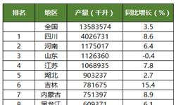 2016年全国各省市<em>白酒</em><em>产量</em>排行榜:四川稳居第一