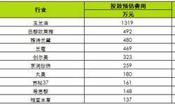 化妆品<em>网络广告</em>投放竞争激烈 玉兰油投放超千万