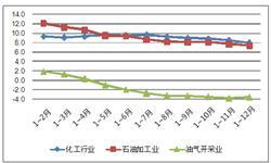 油气化工行业经济增长显著分化 油气开采业<em>工业</em><em>增加</em><em>值</em>下滑