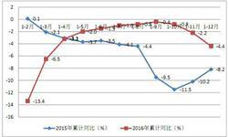 深圳<em>进出口总额</em>降幅收窄 出口规模连续24年居首