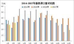 2月沥青<em>进口量</em>相对较少 预计3月或有小幅回升