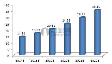 2017-2022年中国平行进口汽车整体进口数量预测.JPEG