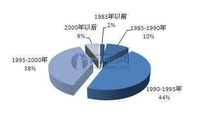 各年龄段在图片社交软件中发布照片占比.JPEG