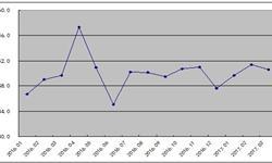 3月我国<em>钢铁</em>PMI指数回落0.8个百分点至50.6%