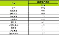2月食品饮料<em>广告</em>投放达1.8亿 伊利投放近2千万居首
