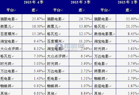图表2:2015年中国电影在线票务市场竞争格局(单位:%)