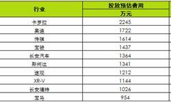 2月汽车品牌网络<em>广告</em>总投放费用达4.1亿元