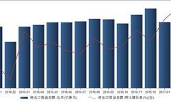 <em>进出口贸易</em>改善 2月进出口商品总额同比增长13.48