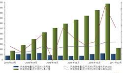 2月<em>风</em><em>电</em>发电同比增长43% <em>风</em><em>电</em>产业格局恐生变