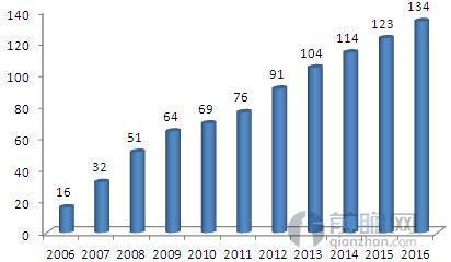图表2:2006-2016年我国融合通信市场规模(单位:亿元)