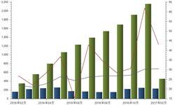 <em>风</em><em>电</em>发电量高速增长 2月发电量同比增长43%