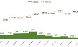 楼市调控政策效果明显 上海<em>新房</em><em>成交</em>量大幅降低