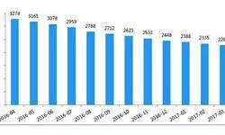 3月<em>P2P</em>网贷行业正常运营平台数量下降至2281家