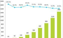 在线视频<em>市场规模</em>稳定增长 广告收入不断上涨