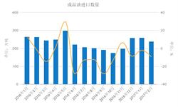 国内<em>成品油</em>供应过剩加剧 进口量维持负增长状态