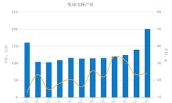 <em>集成电路</em>产量平稳快速增长 1-2月累计增长24.2%