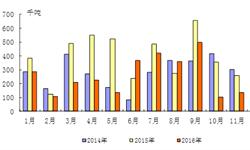 2016年食糖进口量价齐跌  <em>广东</em>进口量居首