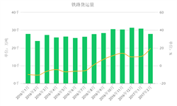 <em>铁路</em>货运量逐渐恢复稳定 有望继续保持强劲增长
