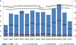 2月手机出货量大增33% <em>4</em><em>G</em>手机占比达94.2%