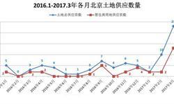 北京<em>土地</em>供应明显增加 将有效抑制房价过快增长