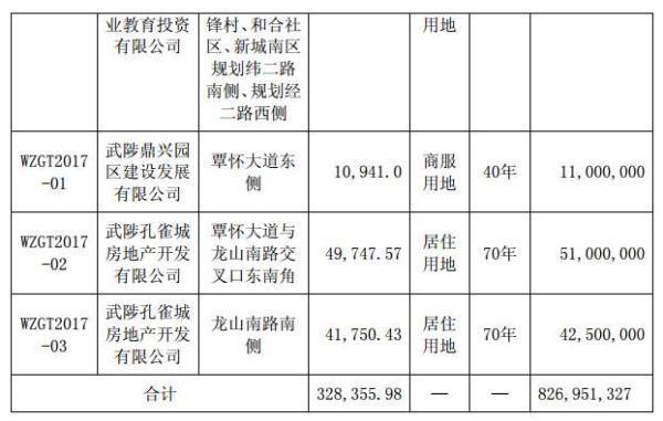 """在昨日晚间,产业新城运营商华夏幸福基业股份有限公司(华夏幸福,600340.SH)    发布公告称,其全资子公司将于近期在土地市场与通过股权收购的方式,新增加9宗地块,总共需要耗资21亿元。    根据公布显示,本次华夏幸福分别在河北省的廊坊市固安县、浙江省的嘉兴市嘉善县以及河南省的焦作市武陟县通过政府招标、拍卖、挂牌等方式获得8宗土地,成交金额大约在8.27亿元,新增加土地储备达到32.836万平方米。    在华夏幸福4月11日公告的通过招拍挂方式拿下的8宗土地中,有4宗与位于固安县宅地的位置相连接,总面积达到16.93万平方米,耗资约为6.624亿,平均下来每一平米的土地价格为3913元。    而通过股权收购方式获得的1.58万平方米土地及其地上建筑面积为7.71万平方米的开发项目,则位于廊坊开发区,总交易交割达到了12.565亿,而华夏幸福将能拥有该土地及其地上项目百分百的收益。1.58万平方米中,宅地面积为8578.37平方米,建筑面积32242.36平方米;住宿餐饮用地占地面积7210.2平方米,建筑面积44887.88平方米。    根据华夏幸福发布的年报计算出,截止于2016年报告末期,该公司的报告末期未储备开发用地规划计容建筑面积为1115.71万平方米。其中有9成位于河北,廊坊市占了其河北土地储备的七成以上。    河北省廊坊是京津冀城市群的地理中心,位于京津之间,所辖10个县(市、区)及一个经济开发区全部与京津接壤,素有""""京津走廊、黄金地带""""之称。市区距北京天安门广场40公里,距天津中心区60公里,距首都和天津两大机场70公里,距天津港100公里,且紧邻规划中的北京新机场。廊坊现辖广阳、安次两个区,三河、霸州两个县级市,大厂、香河、永清、固安、文安、大城六个县,及廊坊经济开发区,幅员面积6429平方公里,主城区面积54平方公里。    此外,华夏幸福在河南省焦作市武陟县取得的3宗相邻土地,两宗为宅地,土地面积为9.1498万平方米,成交金额9350万元,平均每平方米约1022元。    并且,自4月5日以来,华夏幸福连续5个工作日涨停,截至4月11日,报收43.91元,涨幅61%,总市值近1300亿元。"""