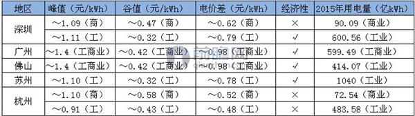 部分地区电价差及用电量统计.jpeg