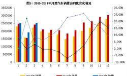 3月<em>汽车销量</em>有所回暖 市场情况仍不及预期