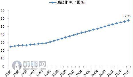图表1:1986-2016年我国城镇化率走势(单位:%)
