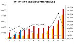3月<em>新能源</em><em>汽车</em>销量恢复正常 同比增长35.6%