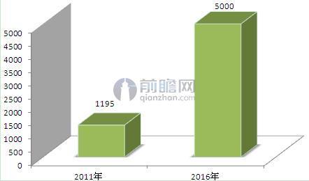图表3:2011-2016年我国智慧城市投资规模变化情况(单位:亿元)