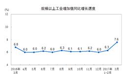<em>工业</em>增速明显加快 3月<em>增加</em><em>值</em>同比增长达7.6%